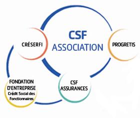 CSF contact