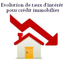 taux d'intérêt pour crédit immobilier